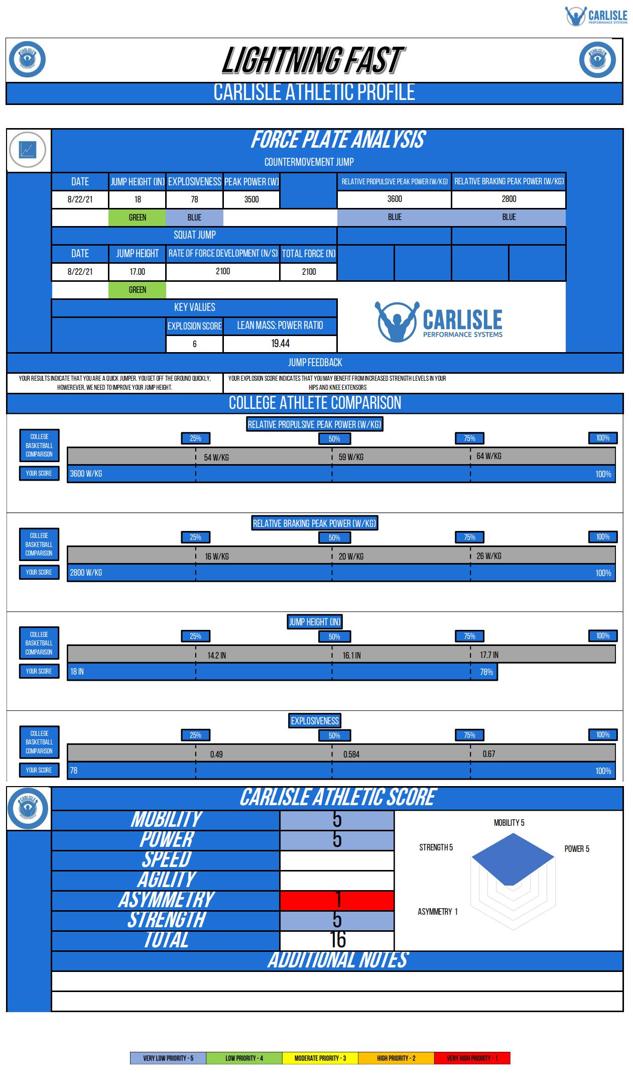 sample athletic assessment test the carlisle athletic profile CAP